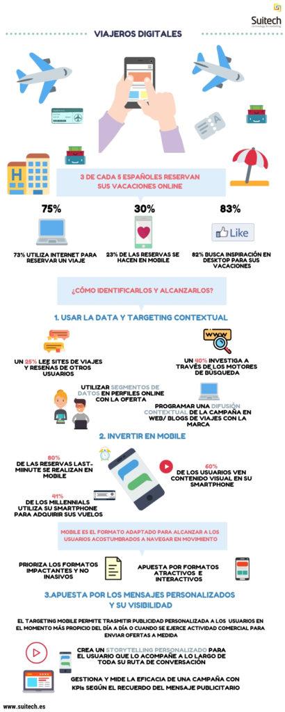 Infografía del turista 4.0